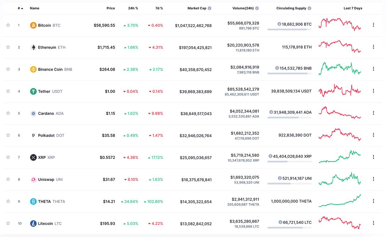 Welke cryptocurrency kan je kopen bij Binance?